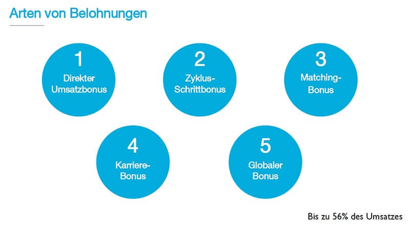 MarketPeak Erfahrungen Rewards Plan