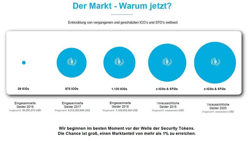 MarketPeak Erfahrungen ICOs STOs